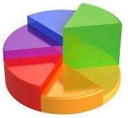 Charts Development